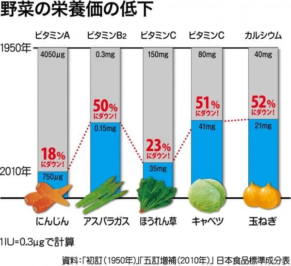 野菜を食べても栄養が足らない理由