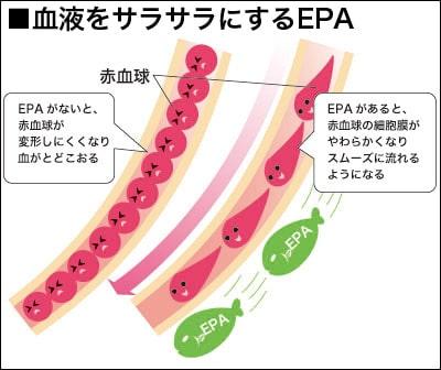 EPAの効果